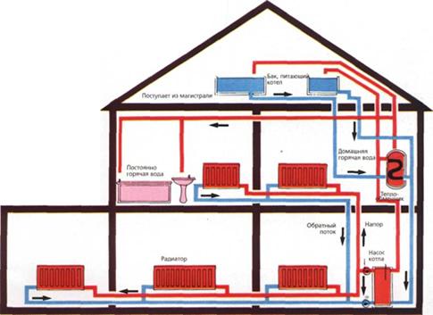 circuit de chauffage avec vanne 3 voies caen issy les moulineaux villeneuve d 39 ascq tarif. Black Bedroom Furniture Sets. Home Design Ideas