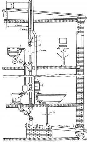 Как правильно сделать схему канализации