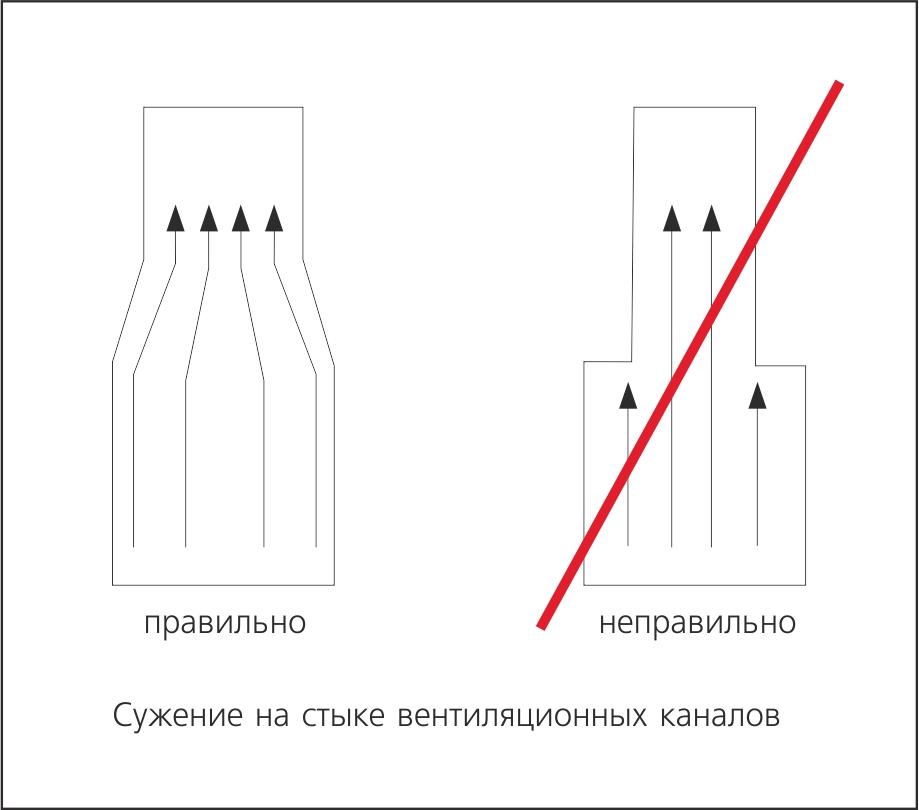 Вентиляционные трубы своими руками фото 525