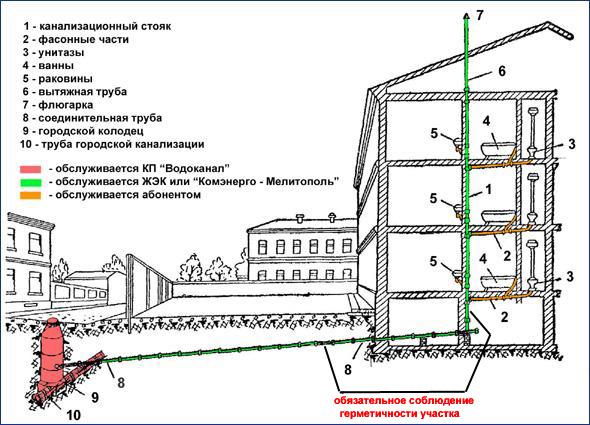замена канализационных труб в